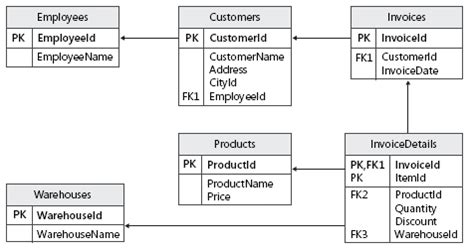 lesson 3 optimizing the database design by denormalizing