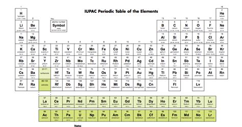 tavola periodica iupac iupac periodic table of elements 2016
