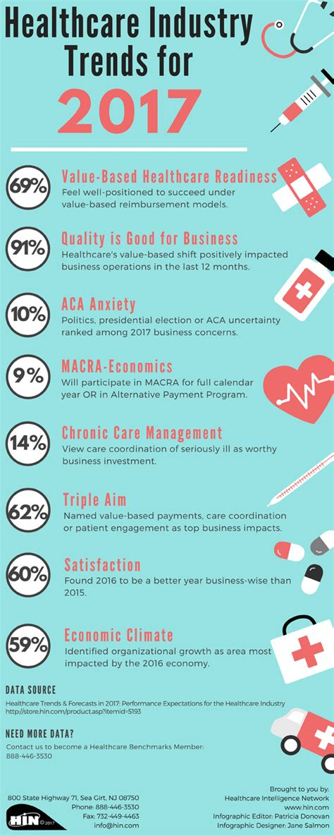 trends for 2017 healthcare industry trends for 2017