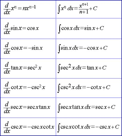 Derivative Table by Each Derivative Formula We Ve Studied Has A Corresponding