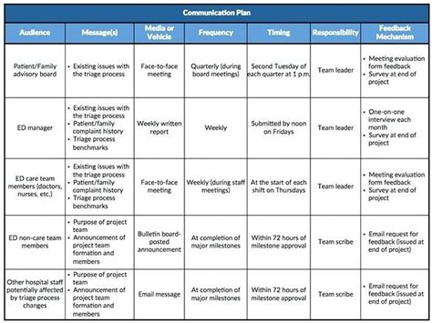 Communication Plans Template by Strategic Communication Plan Template Strategic