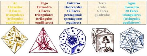 1000 Images About Poliedros On Platonic Solid - 1000 images about s 243 lidos de plat 227 o on