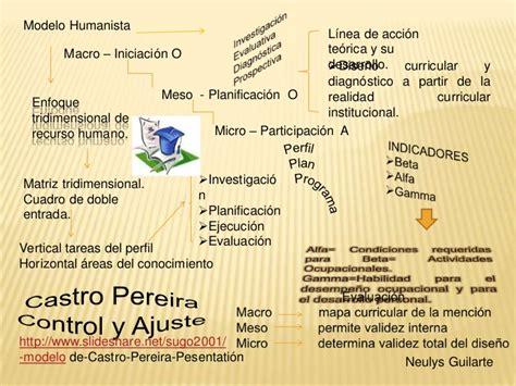 Modelo Curricular De Manuel Castro Pereira Castro Pereira