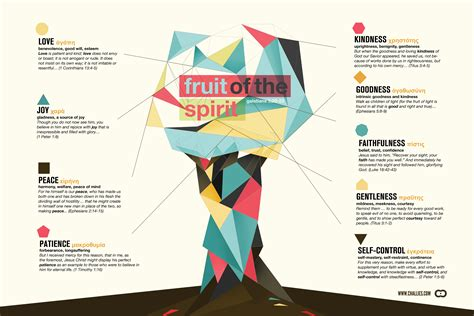 fruits of the spirit visual theology the fruit of the spirit tim challies