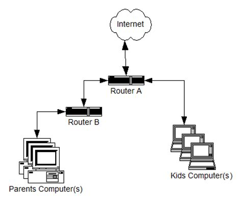Dan Jenis Router routing ridhoavril