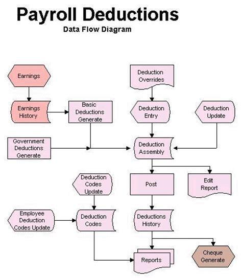 flowchart payroll payroll flowchart create a flowchart