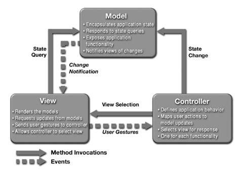 mvc diagram design patterns model view controller mvc pattern 2017