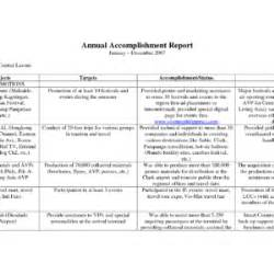 Weekly Accomplishment Report Template Weekly Accomplishment Report Sample Format Helloalive