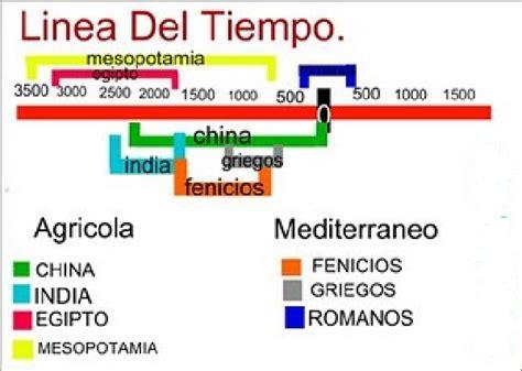 Linea Del Tiempo De Las Civilizaciones Agricolas | blog de historia linea del tiempo civilizaciones