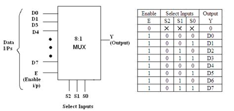 8x1 multiplexer table multiplexer ic 74151 sginfobmt