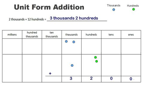 what is a unit unit form addition engage ny math common