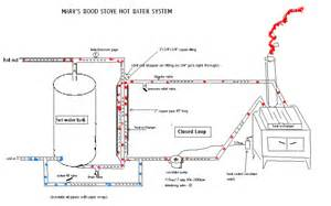How To Draw Up House Floor Plans adding water heating to woodstove