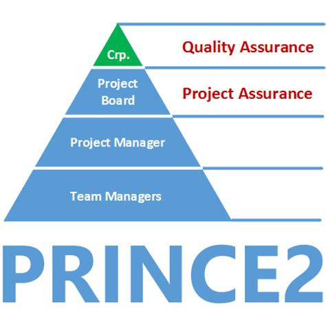 prince2 174 quality assurance vs project assurance mp