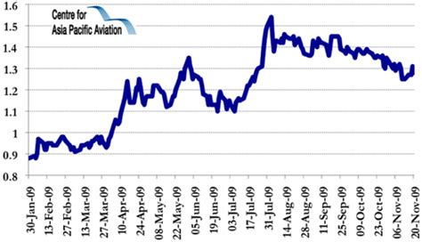 airasia yahoo finance airasia returns to net profitability in 3q3009 sia and