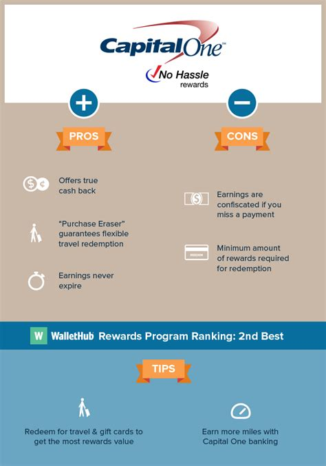 Capital One Rewards Gift Cards - capital one no hassle rewards review tips for earning redeeming wallethub 174