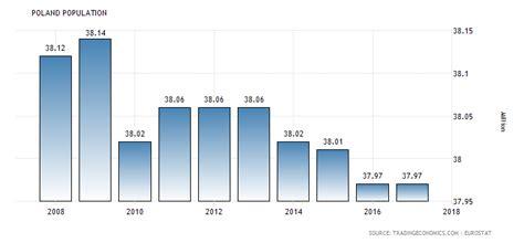 Vanuatu Calendã 2018 Poland Population 1960 2018 Data Chart Calendar