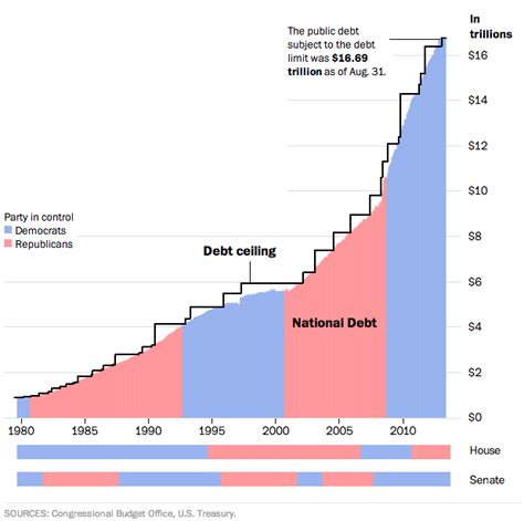 government debt ceiling chart of the week the bipartisan federal debt limit pew