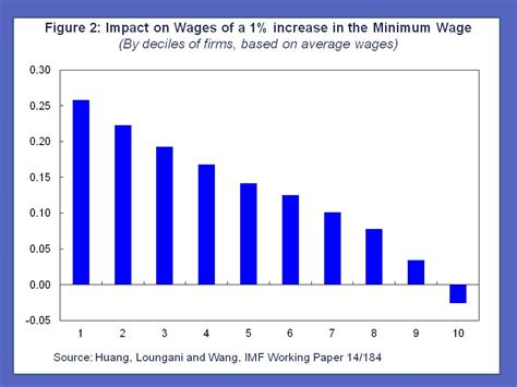 minimum wage increase effects does raising the minimum wage hurt employment evidence