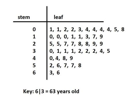 how to make a stem and leaf diagram stem and leaf plot