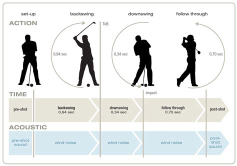 scientific golf swing ralf lehmann golf sonification