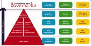 customer brand based equity model spark ideas