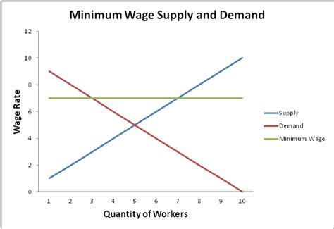demand and supply economics independent learning project