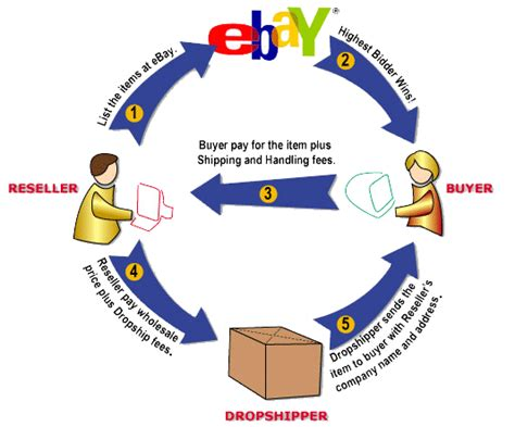 ebay business model what is drop shipping and how to earn income from it