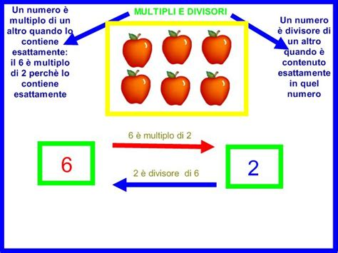 tavola dei multipli my primary weblog multipli divisori e numeri primi