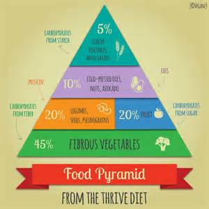 thrive diet food pyramid