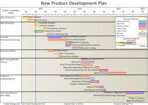 Product Development Project Plan Template by New Product Development Plan From Ms Project Onepager Pro