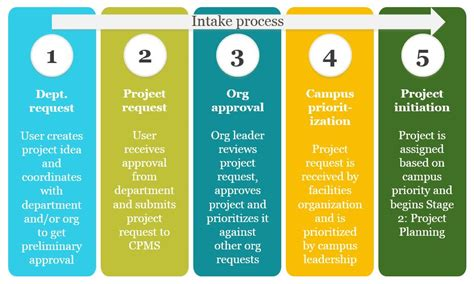 Detox Unit Intake Process by Project Intake Process R Projects