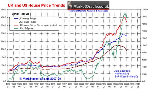 housing market trends image gallery housing market trends graph