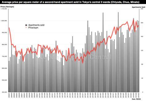 tokyo metro apartment prices increase for 46th consecutive