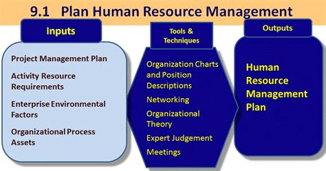 human resource plan template pmbok 9 1 plan human resource firebrand learn
