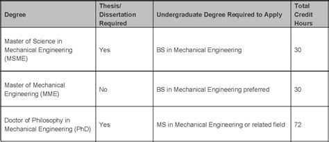design management graduate programs systems engineering masters degree programs postswestq9