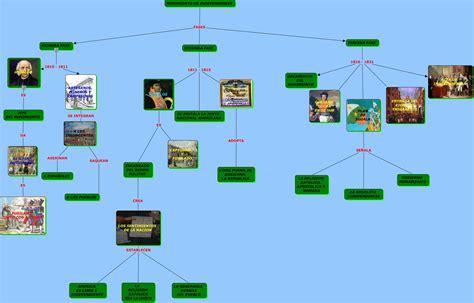 independencia de mexico mapa conceptual independencia de mexico mapa conceptual