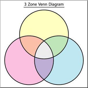 abc venn diagram clip venn diagram 3 zone color 2 labeled i abcteach