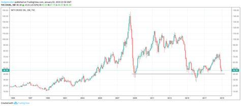wti crude oil price   seeking alpha