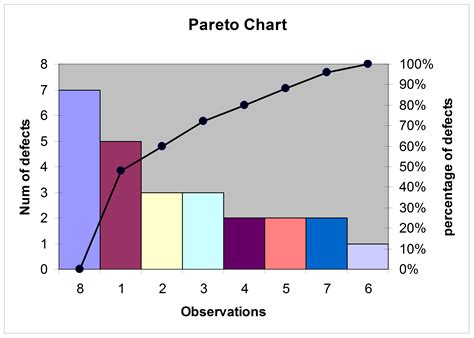 pereto diagram spc x bar and r bar the from a lean thinker