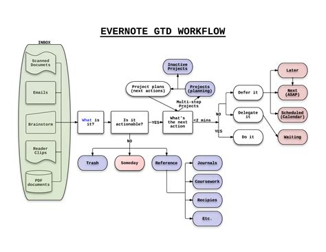 gtd workflow diagram pdf gtd workflow diagram managing med school