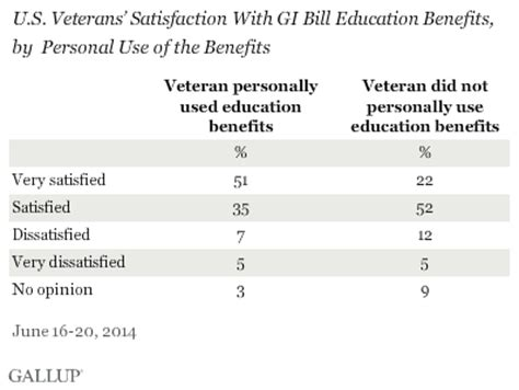 Free Mba Gi Bill by Most Veterans Are Satisfied With Gi Bill Education Benefits