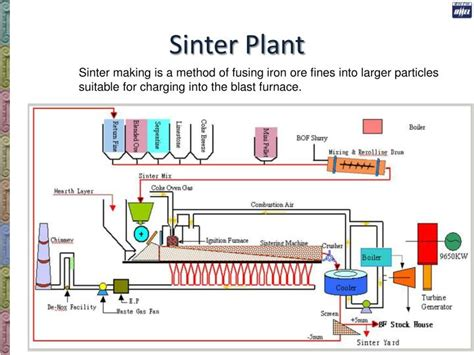 sinter plant process flow diagram ppt indian steel industry indian perspective bharat