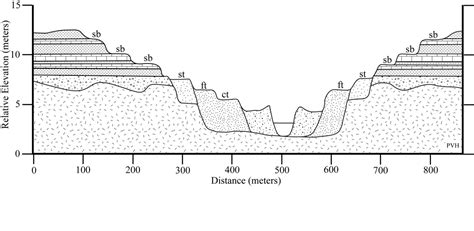 what does cross section mean bench geology wikipedia