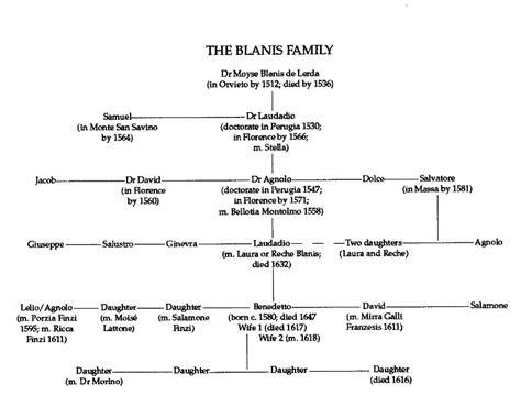 family tree timeline template family tree template family tree template