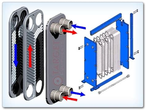 Describe How A Lava L Works by How Does A Plate Heat Exchanger Work Quora