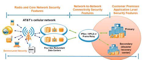 mobile network apn setup of a mobile apns jbcomp
