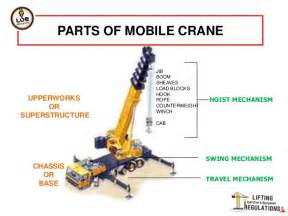 Crane Parts Mobile Crane