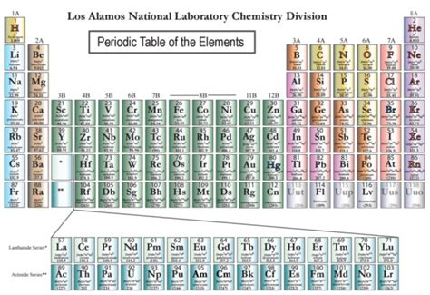 periodic table fill in four new elements added to periodic table geekwire