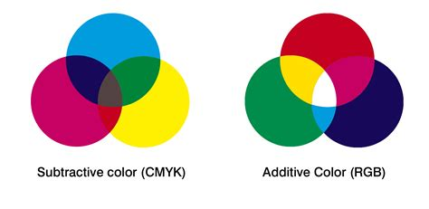 additive vs subtractive color cmyk and rgb color which one should you use the paper