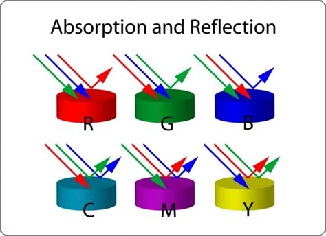 color reflections 9 best images about reflection refraction on